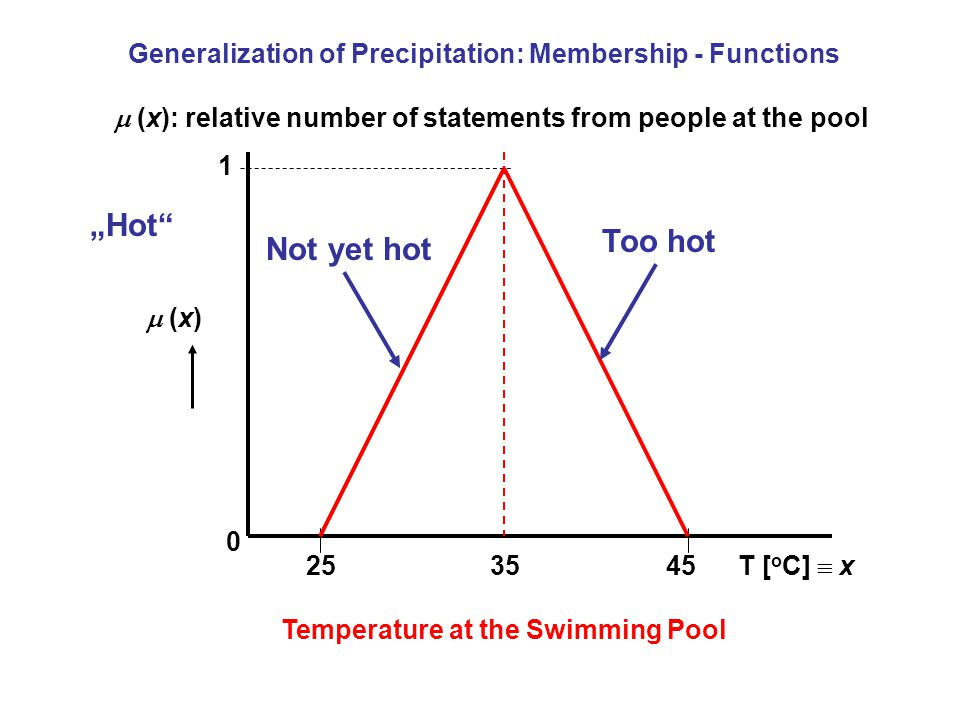 "Generalization of Precipitation: Membership - Functions Temperature at the Swimming Pool T [ o C]  x  (x) (x) ""Hot Not yet hot Too hot  (x): relative number of statements from people at the pool"