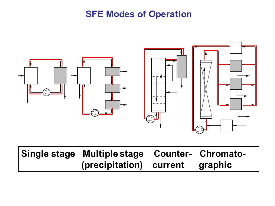 Single stage Multiple stage Counter- Chromato- (precipitation) current graphic SFE Modes of Operation
