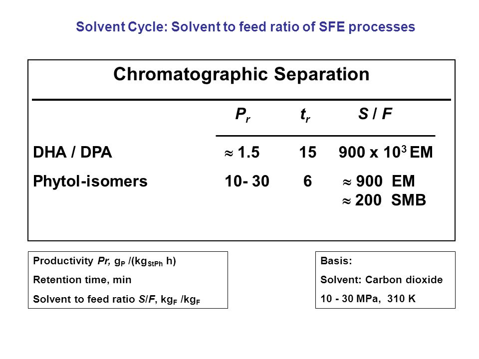 Chromatographic Separation P r t r S / F DHA / DPA  x 10 3 EM Phytol-isomers  900 EM  200 SMB Productivity Pr, g P /(kg StPh h) Retention time, min Solvent to feed ratio S/F, kg F /kg F Basis: Solvent: Carbon dioxide MPa, 310 K Solvent Cycle: Solvent to feed ratio of SFE processes