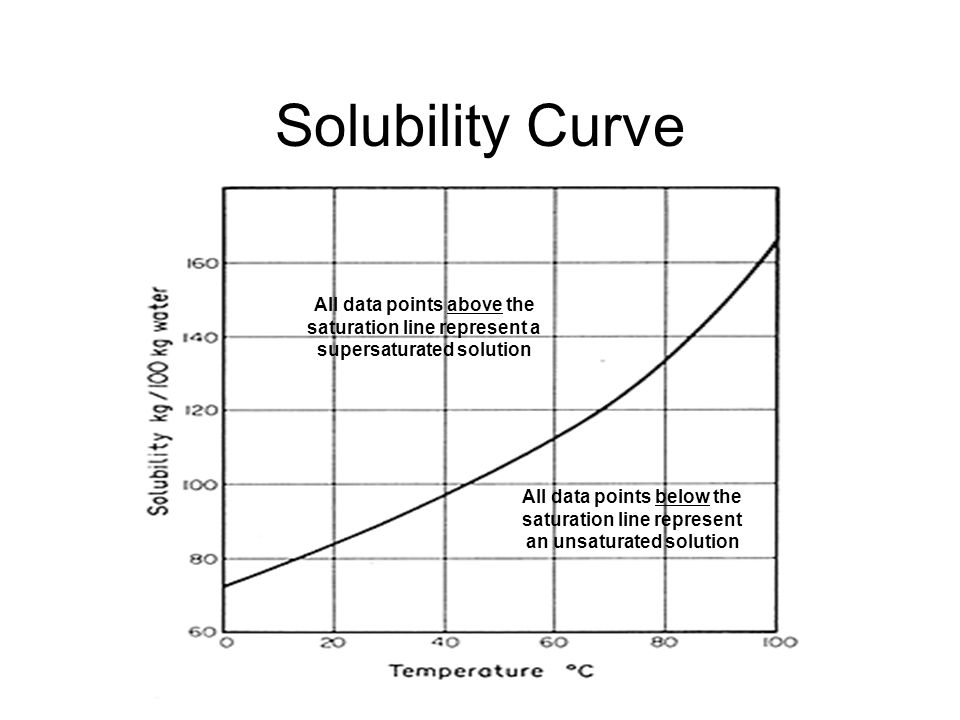 Solubility Curve All data points above the saturation line represent a supersaturated solution All data points below the saturation line represent an unsaturated solution