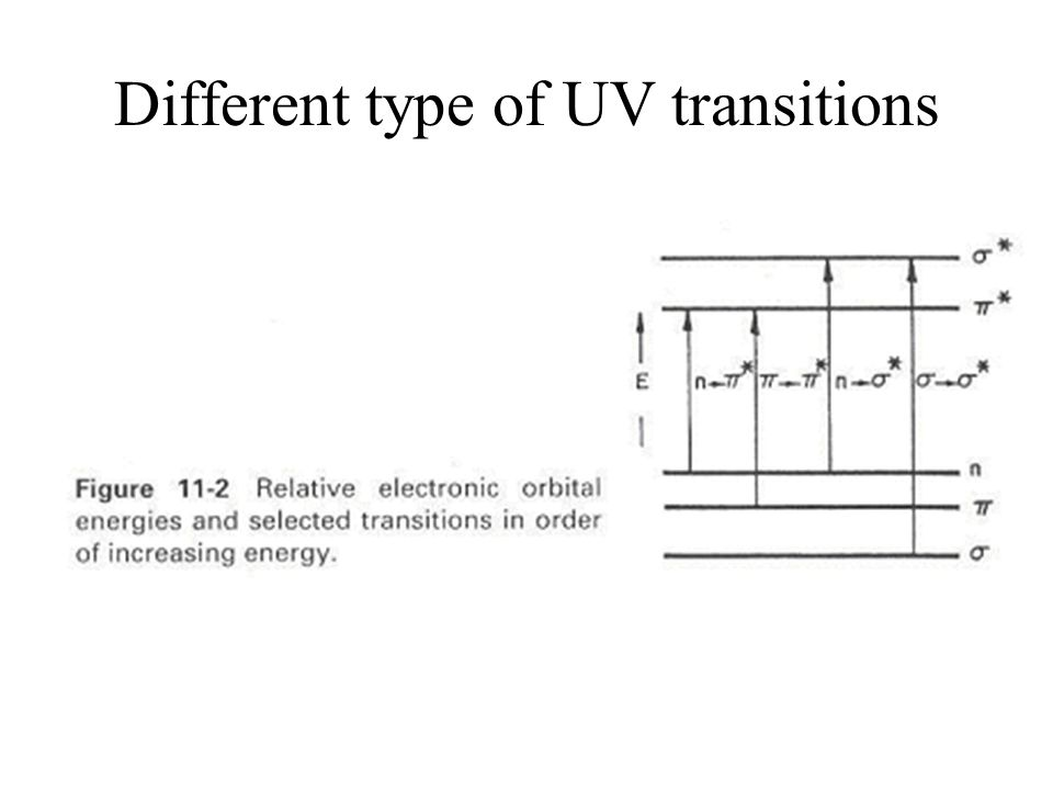 Different type of UV transitions