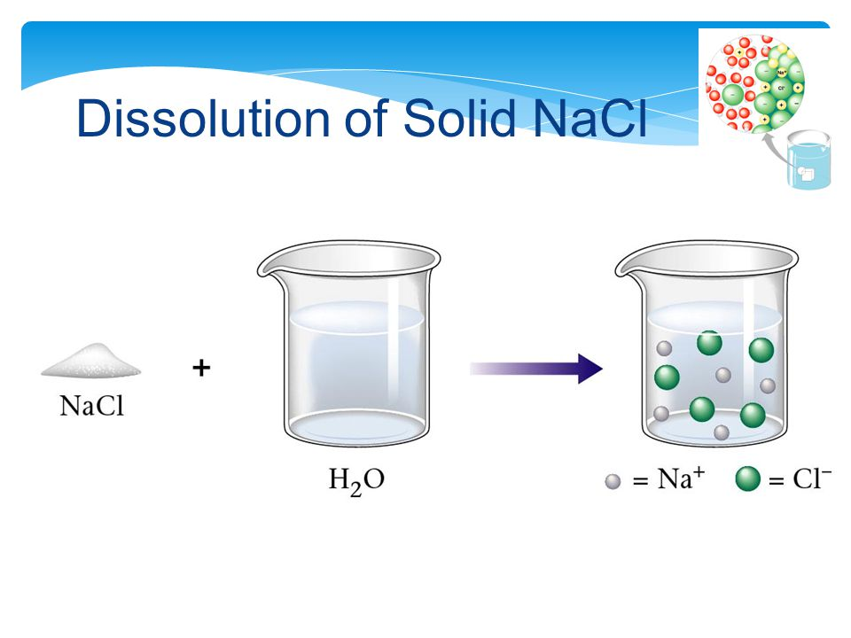 Dissolution of Solid NaCl