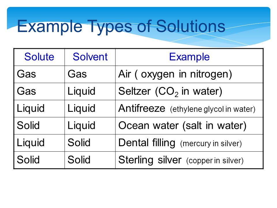 Example Types of Solutions SoluteSolventExample Gas Air ( oxygen in nitrogen) GasLiquidSeltzer (CO 2 in water) Liquid Antifreeze (ethylene glycol in water) SolidLiquidOcean water (salt in water) LiquidSolidDental filling (mercury in silver) Solid Sterling silver (copper in silver)