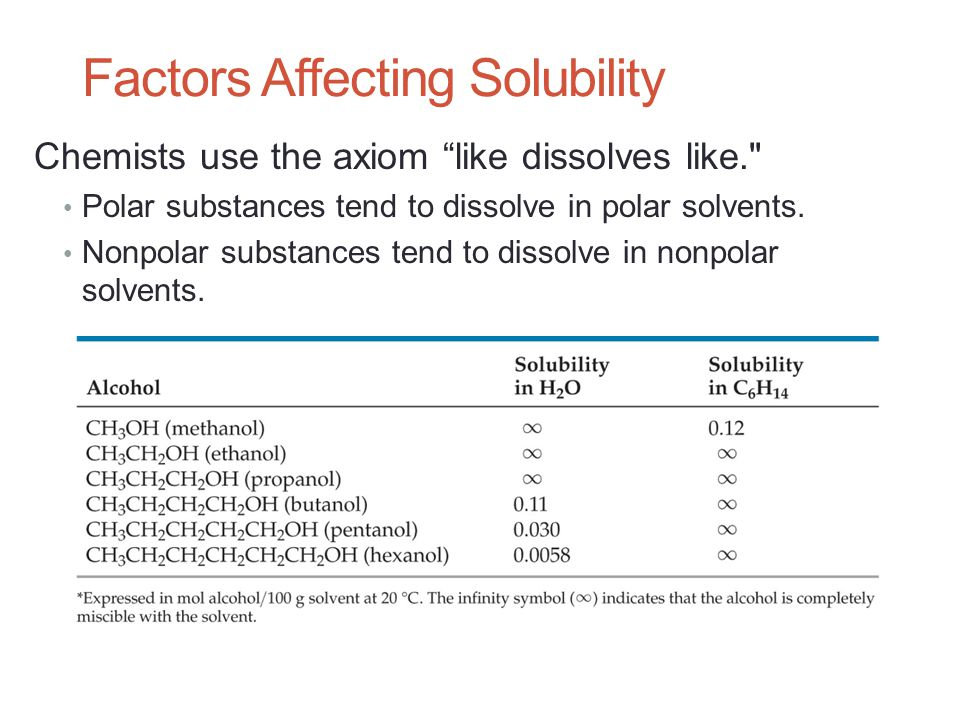 Factors Affecting Solubility Chemists use the axiom like dissolves like. Polar substances tend to dissolve in polar solvents.