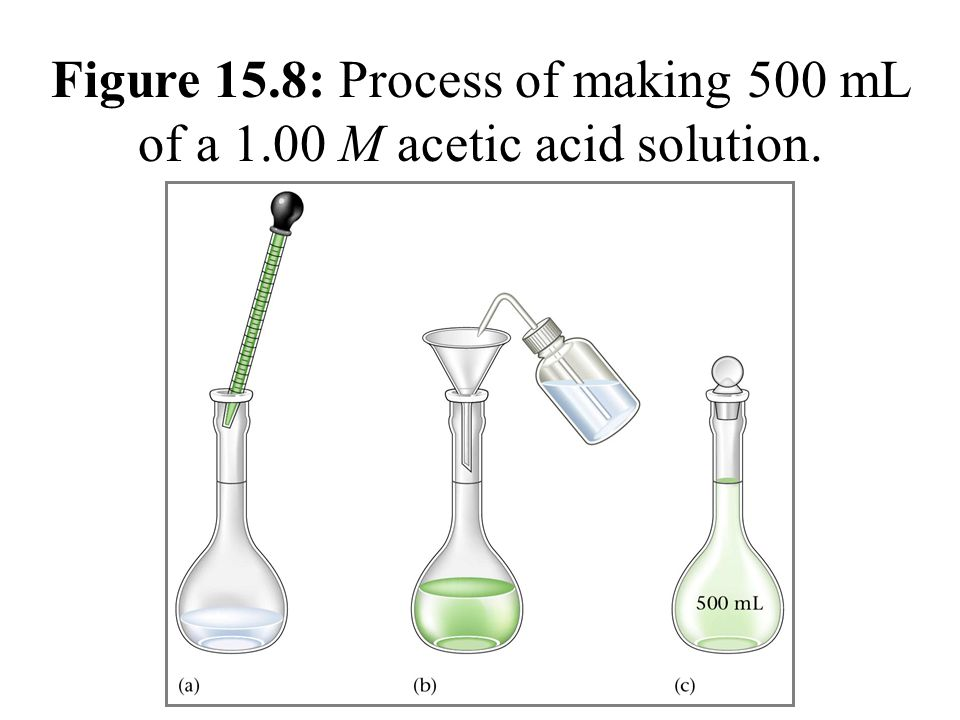 Figure 15.8: Process of making 500 mL of a 1.00 M acetic acid solution.