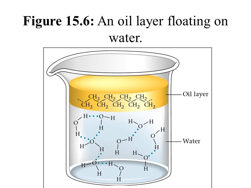 Figure 15.6: An oil layer floating on water.