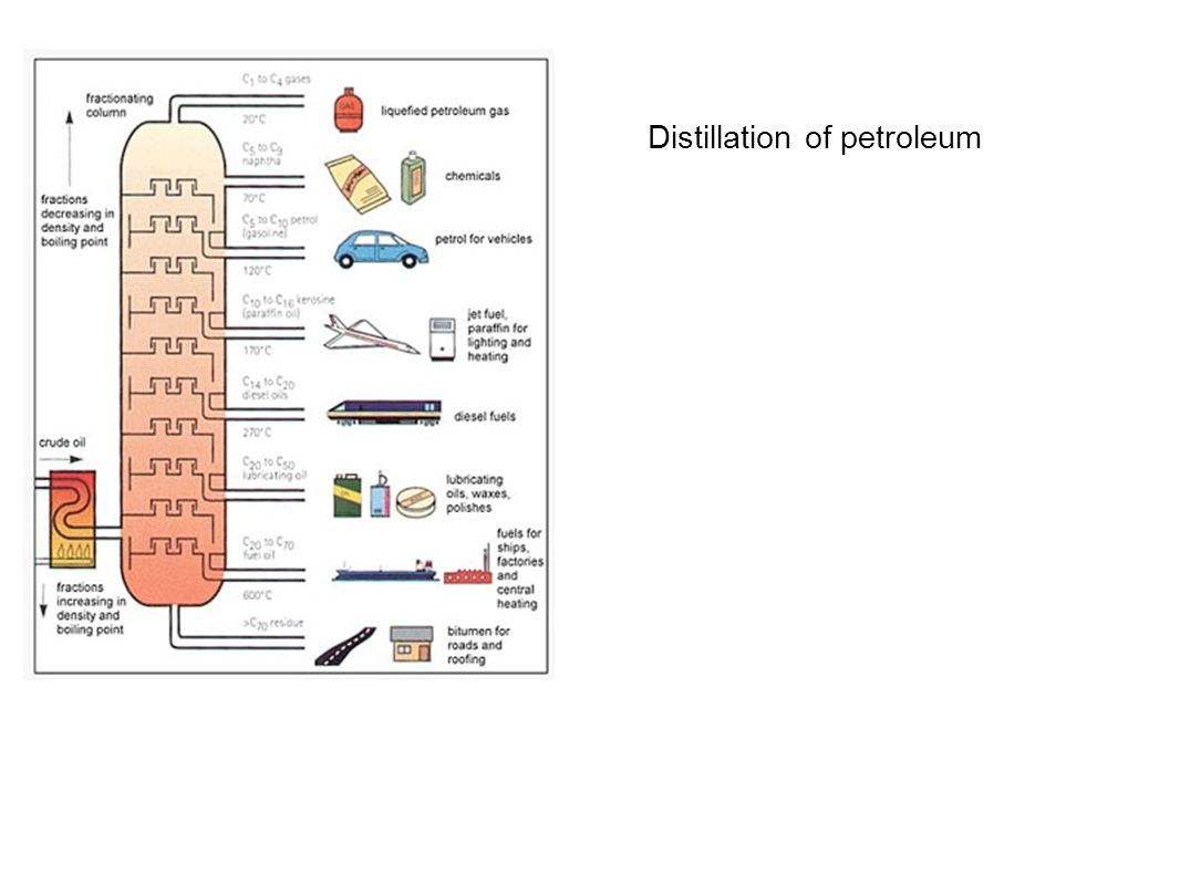 Distillation of petroleum