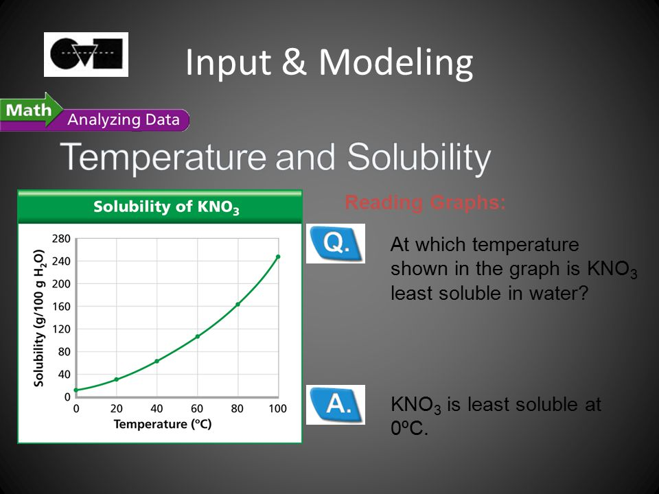 Input & Modeling KNO 3 is least soluble at 0ºC.