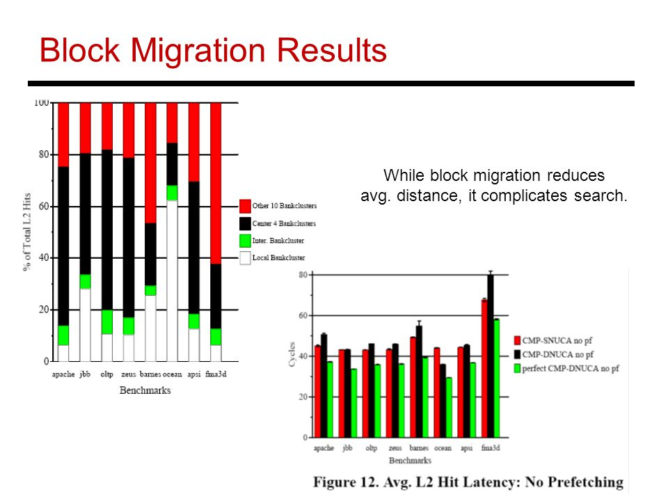 Block Migration Results While block migration reduces avg. distance, it complicates search.