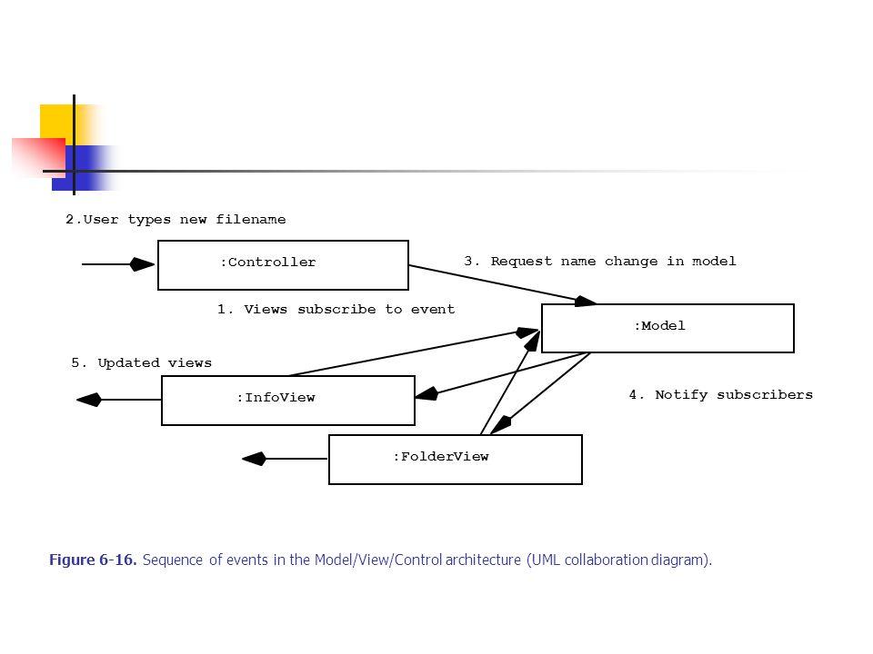60 System Design System Design Process Transforms The Analysis