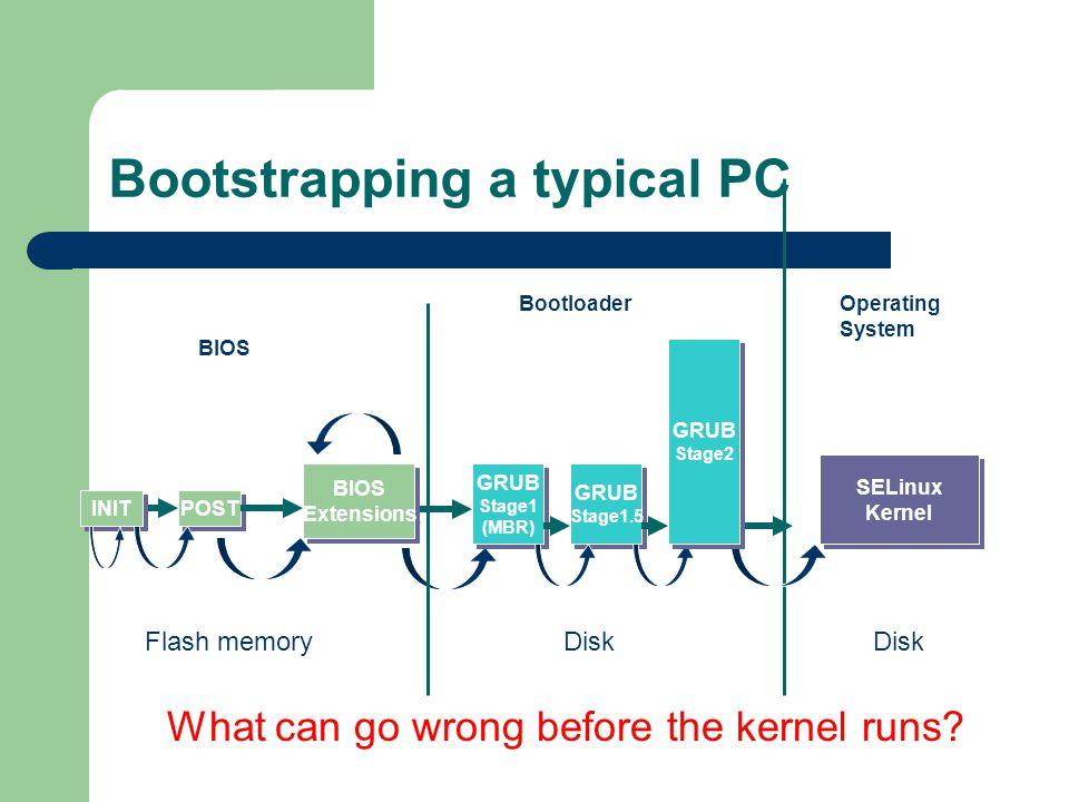 Trustworthy Computing Trent Jaeger February 18, ppt download