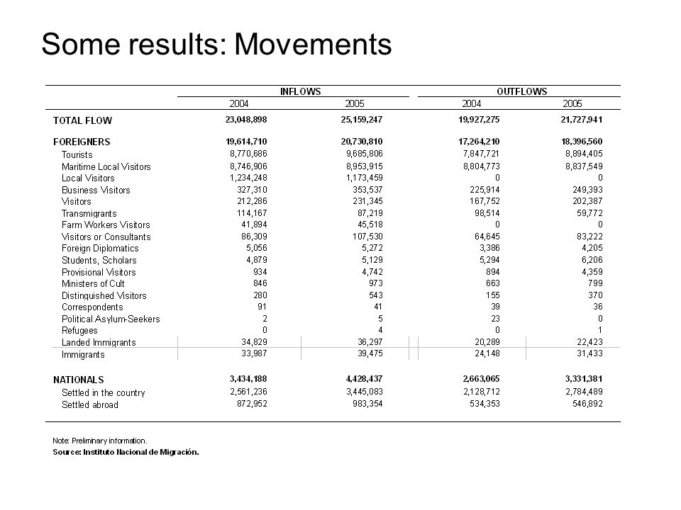 Some results: Movements