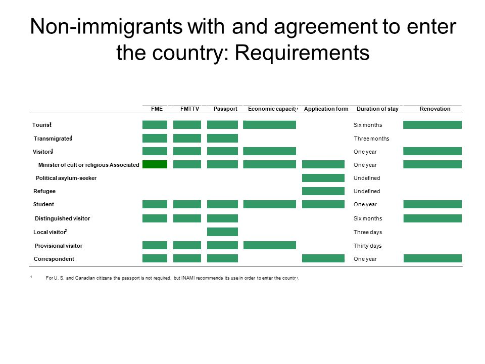 Non-immigrants with and agreement to enter the country: Requirements