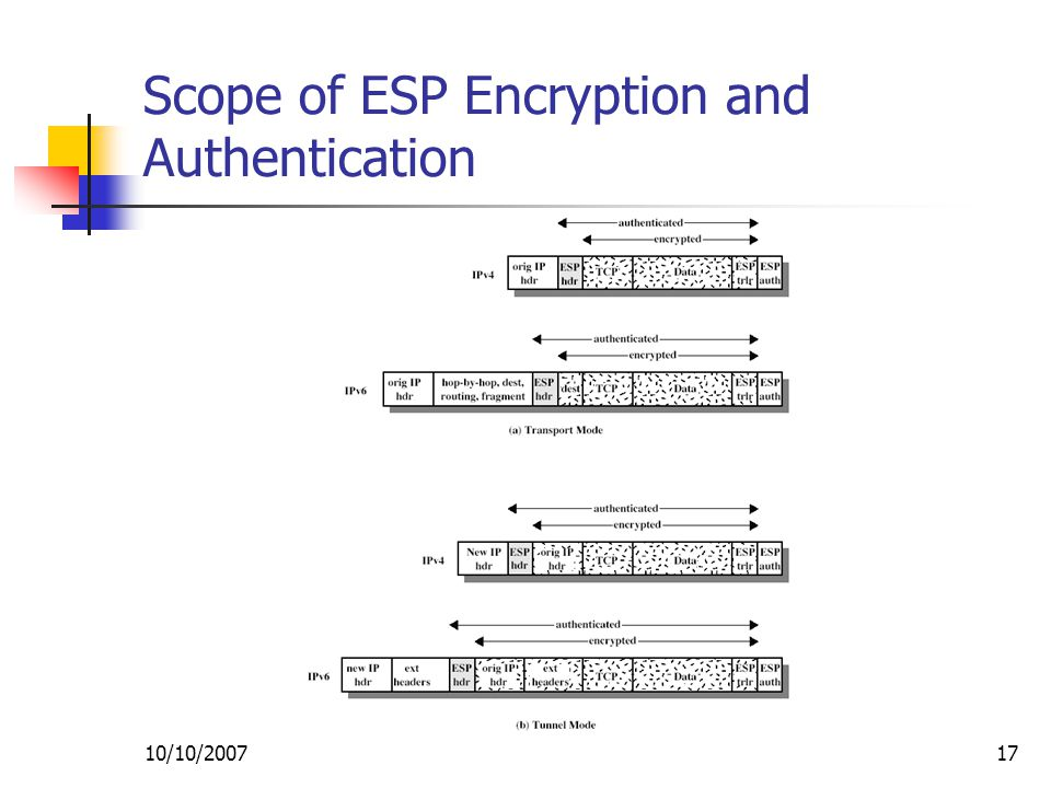 10/10/ Scope of ESP Encryption and Authentication