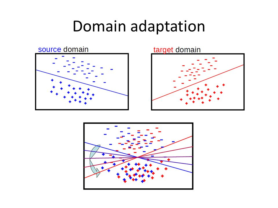 Domain adaptation