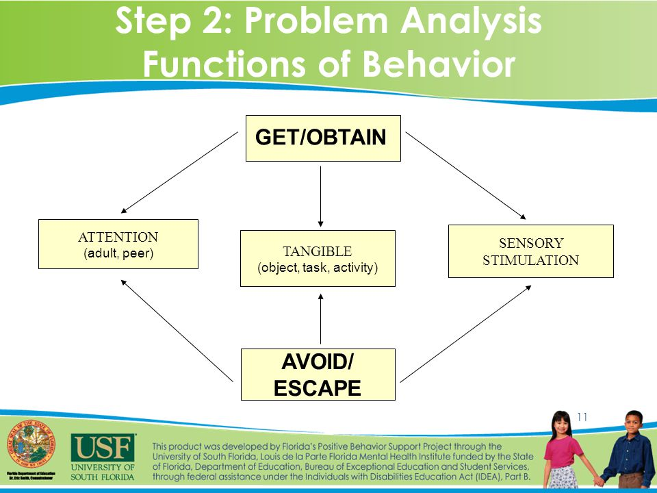 11 Step 2: Problem Analysis Functions of Behavior ATTENTION (adult, peer) TANGIBLE (object, task, activity) SENSORY STIMULATION AVOID/ ESCAPE GET/OBTAIN