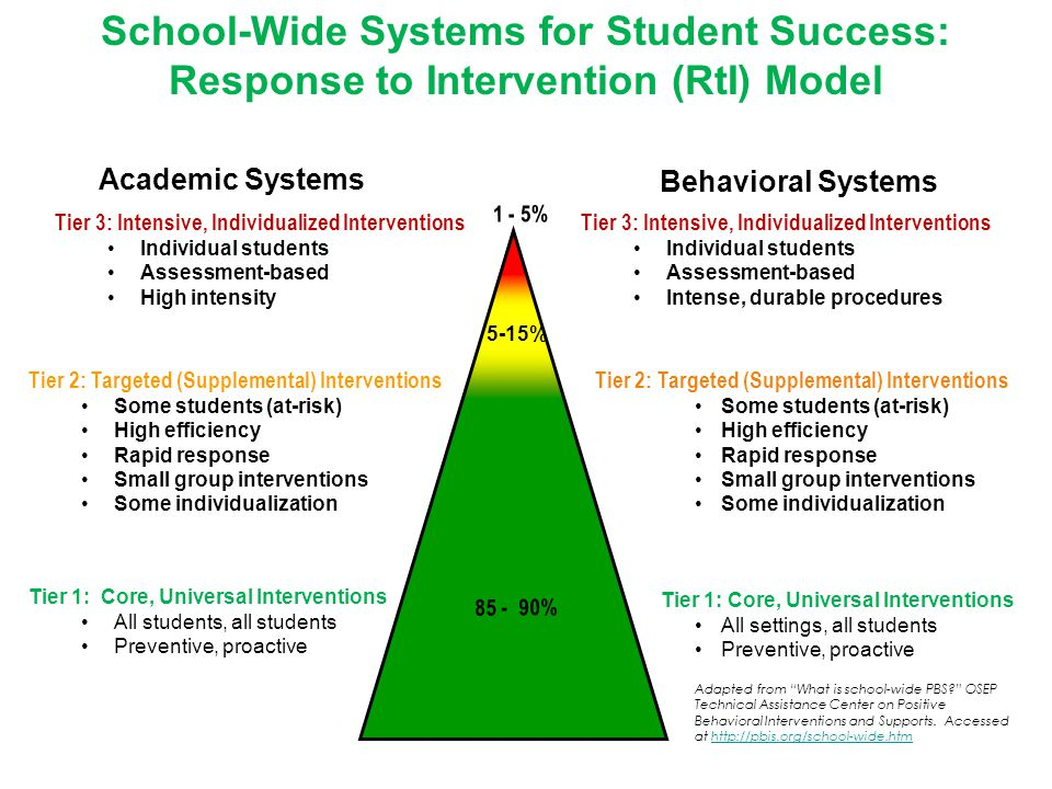 4 School-Wide Systems for Student Success: Response to Intervention (RtI) Model 1 - 5% 5-15% % Academic Systems Tier 3: Intensive, Individualized Interventions Individual students Assessment-based High intensity Tier 2: Targeted (Supplemental) Interventions Some students (at-risk) High efficiency Rapid response Small group interventions Some individualization Tier 1: Core, Universal Interventions All students, all students Preventive, proactive Behavioral Systems Tier 3: Intensive, Individualized Interventions Individual students Assessment-based Intense, durable procedures Tier 2: Targeted (Supplemental) Interventions Some students (at-risk) High efficiency Rapid response Small group interventions Some individualization Tier 1: Core, Universal Interventions All settings, all students Preventive, proactive Adapted from What is school-wide PBS OSEP Technical Assistance Center on Positive Behavioral Interventions and Supports.