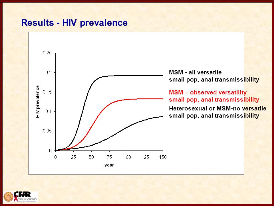 Results - HIV prevalence MSM - all versatile small pop, anal transmissibility MSM – observed versatility small pop, anal transmissibility Heterosexual or MSM-no versatile small pop, anal transmissibility