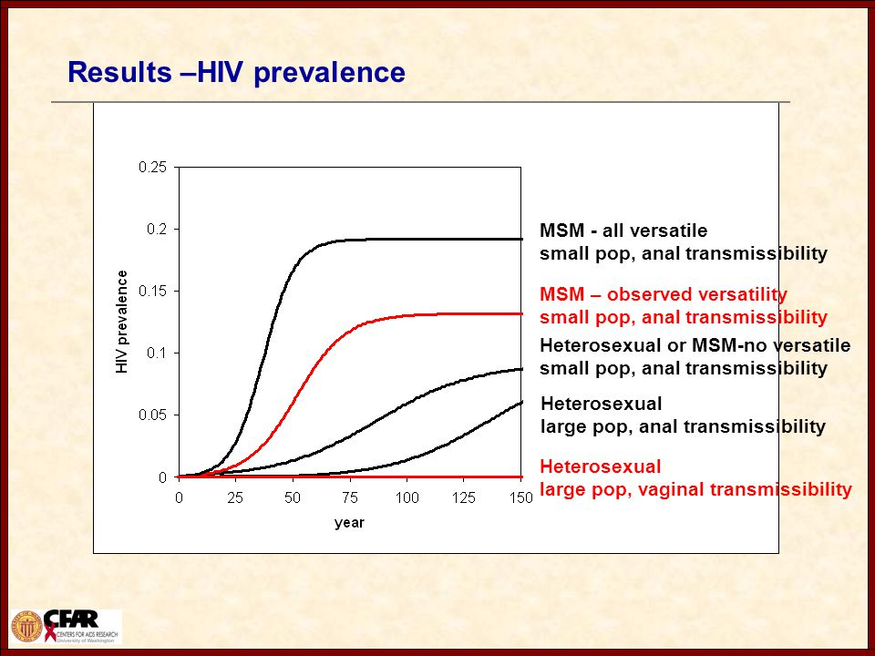 Results –HIV prevalence Heterosexual large pop, vaginal transmissibility MSM - all versatile small pop, anal transmissibility MSM – observed versatility small pop, anal transmissibility Heterosexual large pop, anal transmissibility Heterosexual or MSM-no versatile small pop, anal transmissibility