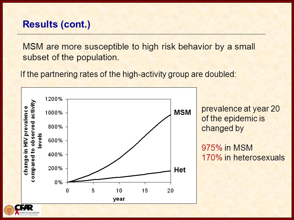 Results (cont.) MSM are more susceptible to high risk behavior by a small subset of the population.