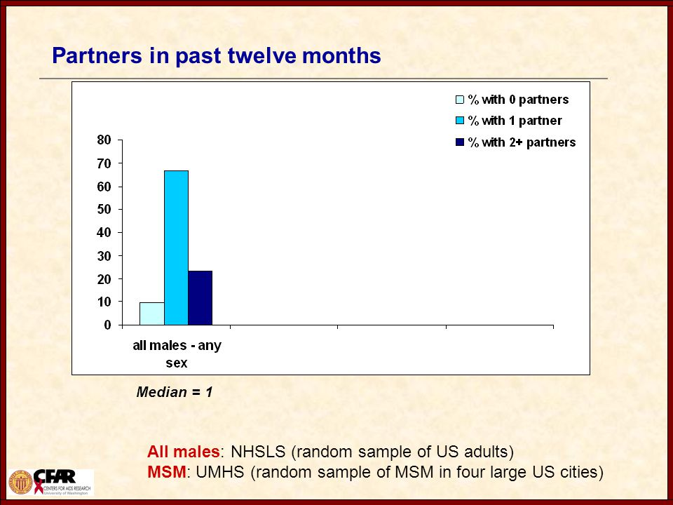 Partners in past twelve months All males: NHSLS (random sample of US adults) MSM: UMHS (random sample of MSM in four large US cities) Median = 1