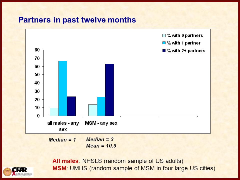Partners in past twelve months All males: NHSLS (random sample of US adults) MSM: UMHS (random sample of MSM in four large US cities) Median = 1 Median = 3 Mean = 10.9