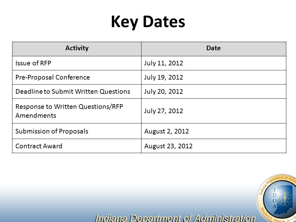 Key Dates ActivityDate Issue of RFPJuly 11, 2012 Pre-Proposal ConferenceJuly 19, 2012 Deadline to Submit Written QuestionsJuly 20, 2012 Response to Written Questions/RFP Amendments July 27, 2012 Submission of ProposalsAugust 2, 2012 Contract AwardAugust 23, 2012