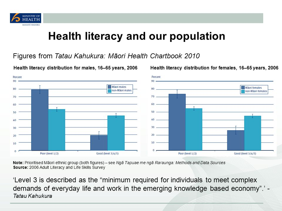 Health literacy and our population Figures from Tatau Kahukura: Māori Health Chartbook 2010 Health literacy distribution for males, 16–65 years, 2006Health literacy distribution for females, 16–65 years, 2006 Note: Prioritised Māori ethnic group (both figures) – see Ngā Tapuae me ngā Raraunga: Methods and Data Sources Source: 2006 Adult Literacy and Life Skills Survey 'Level 3 is described as the minimum required for individuals to meet complex demands of everyday life and work in the emerging knowledge based economy .' - Tatau Kahukura