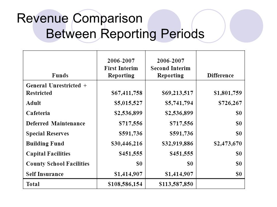 Revenue Comparison Between Reporting Periods Funds First Interim Reporting Second Interim ReportingDifference General Unrestricted + Restricted$67,411,758$69,213,517$1,801,759 Adult$5,015,527$5,741,794$726,267 Cafeteria$2,536,899 $0 Deferred Maintenance$717,556 $0 Special Reserves$591,736 $0 Building Fund$30,446,216$32,919,886$2,473,670 Capital Facilities$451,555 $0 County School Facilities$0 Self Insurance$1,414,907 $0 Total$108,586,154$113,587,850