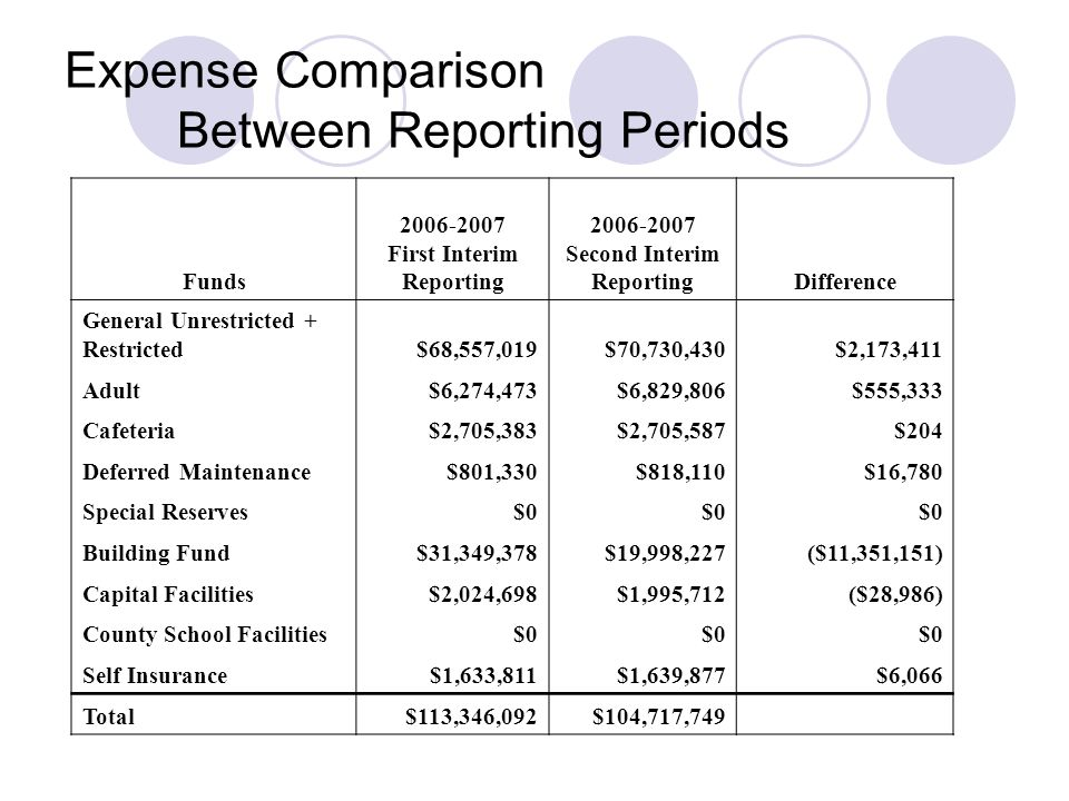 Expense Comparison Between Reporting Periods Funds First Interim Reporting Second Interim ReportingDifference General Unrestricted + Restricted$68,557,019$70,730,430$2,173,411 Adult$6,274,473$6,829,806$555,333 Cafeteria$2,705,383$2,705,587$204 Deferred Maintenance$801,330$818,110$16,780 Special Reserves$0 Building Fund$31,349,378$19,998,227($11,351,151) Capital Facilities$2,024,698$1,995,712($28,986) County School Facilities$0 Self Insurance$1,633,811$1,639,877$6,066 Total$113,346,092$104,717,749