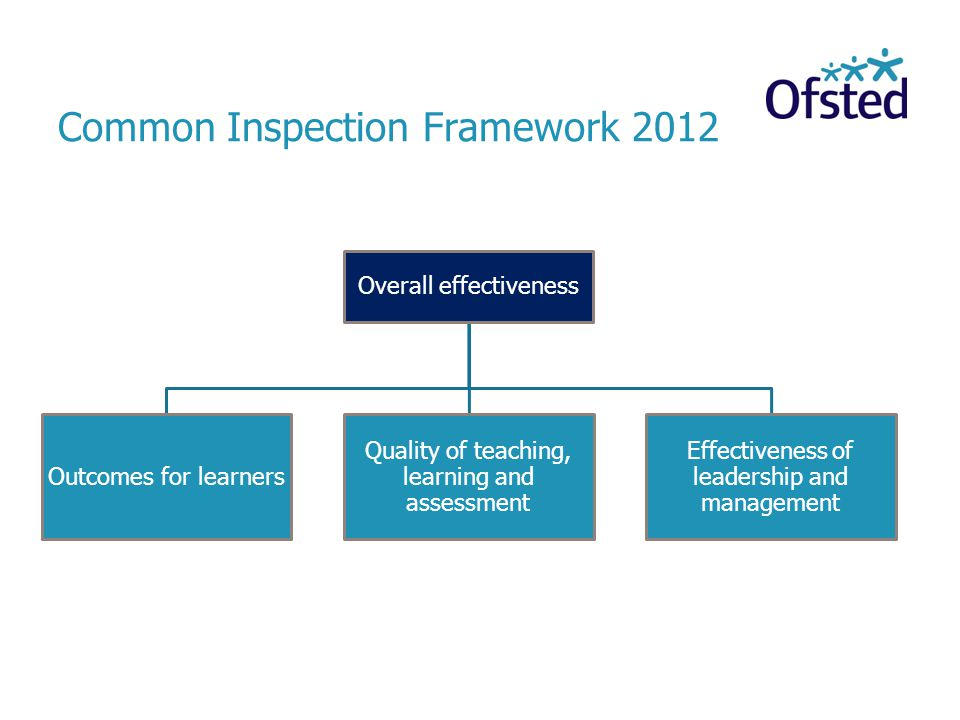 Common Inspection Framework 2012 Overall effectiveness Outcomes for learners Quality of teaching, learning and assessment Effectiveness of leadership and management