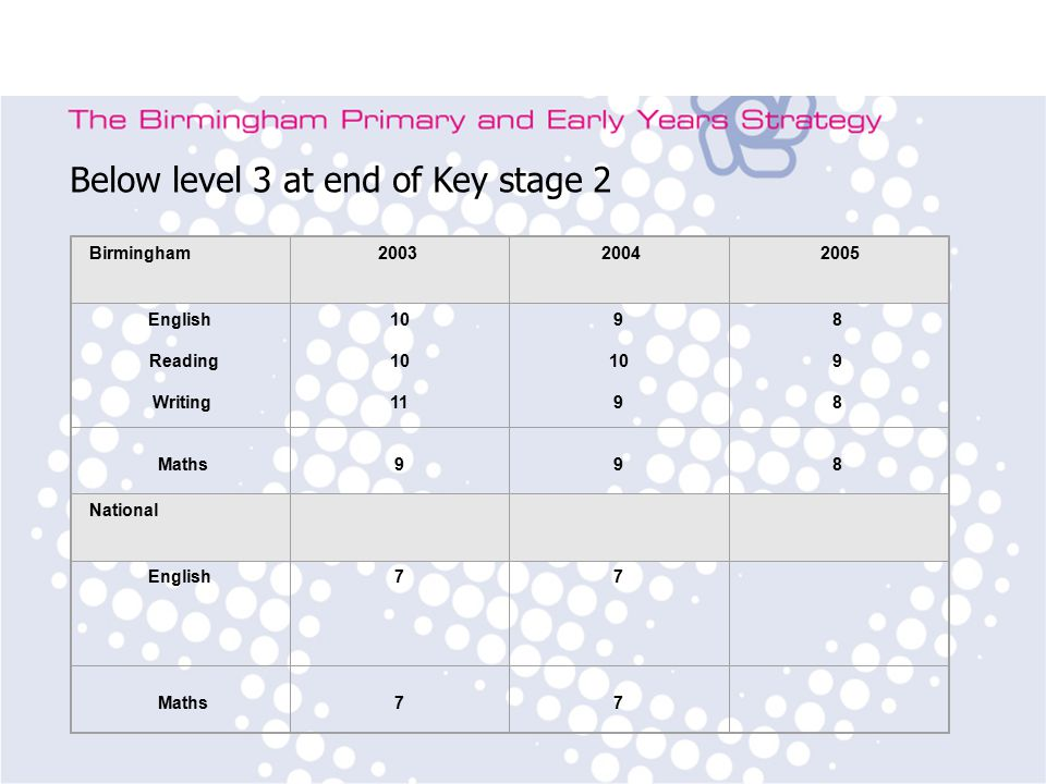 Birmingham Primary Strategy Team Subject Leader Training Birmingham English Reading Writing Maths998 National English7 7 Maths77 Below level 3 at end of Key stage 2