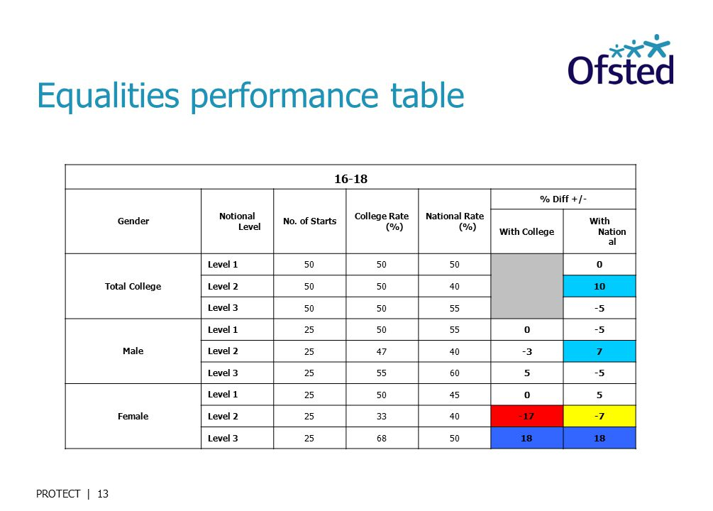 PROTECT | 13 Equalities performance table Gender Notional Level No.