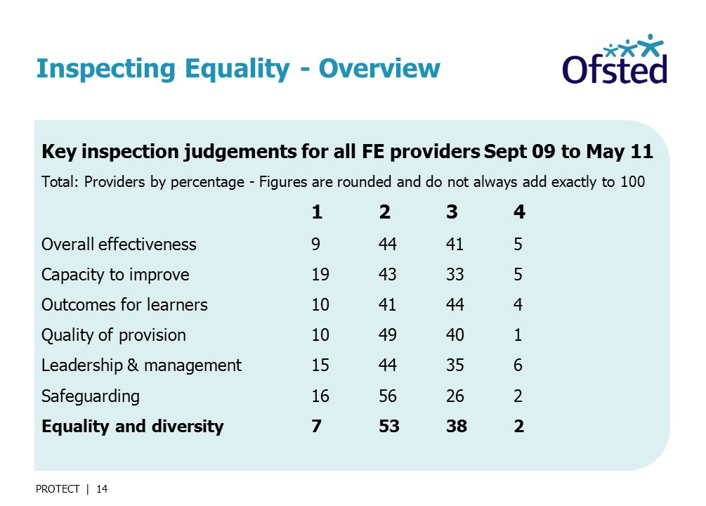 PROTECT | 14 Inspecting Equality - Overview Key inspection judgements for all FE providers Sept 09 to May 11 Total: Providers by percentage - Figures are rounded and do not always add exactly to Overall effectiveness Capacity to improve Outcomes for learners Quality of provision Leadership & management Safeguarding Equality and diversity753382