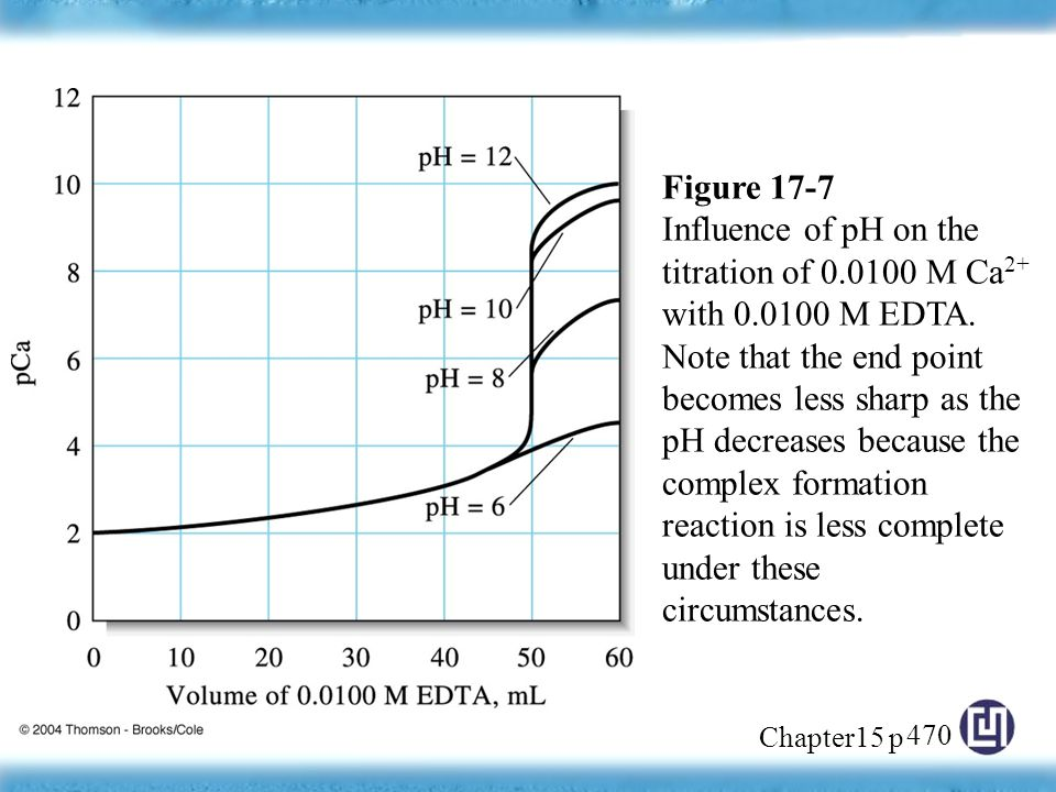 Chapter15 p 17 Complexation Reactions and Titrations CHAPTER  - ppt