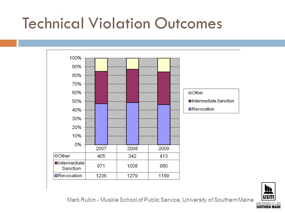 Technical Violation Outcomes Mark Rubin - Muskie School of Public Service, University of Southern Maine