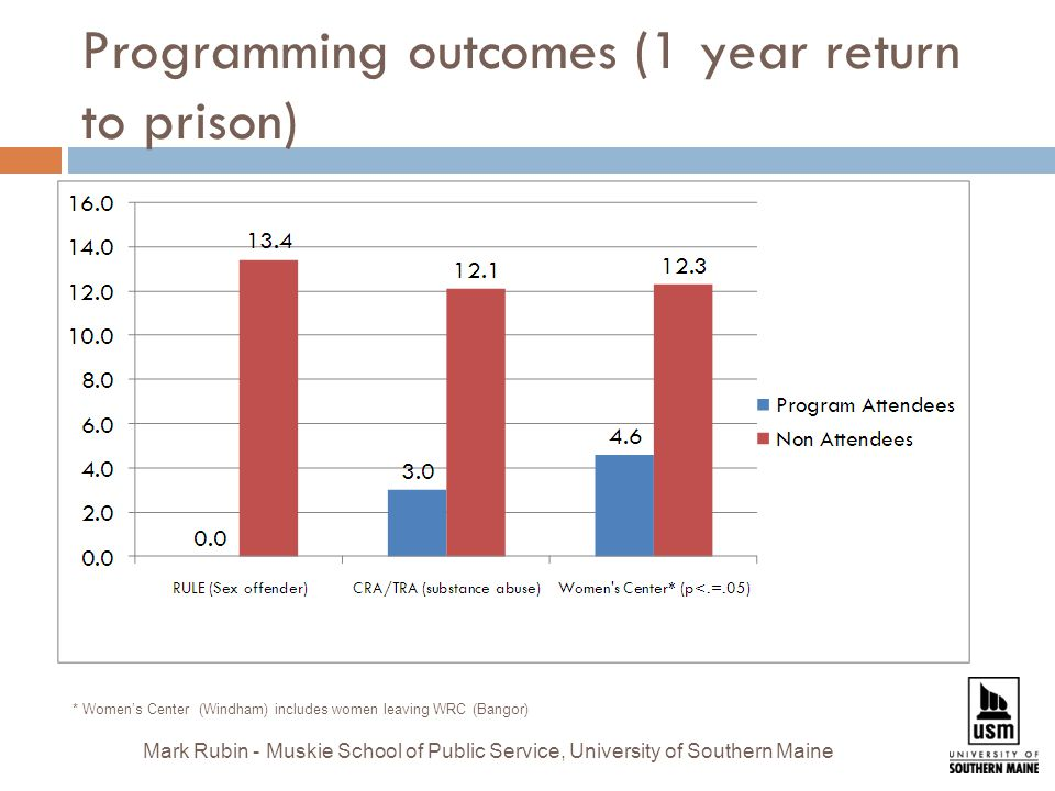 Programming outcomes (1 year return to prison) * Women's Center (Windham) includes women leaving WRC (Bangor) Mark Rubin - Muskie School of Public Service, University of Southern Maine