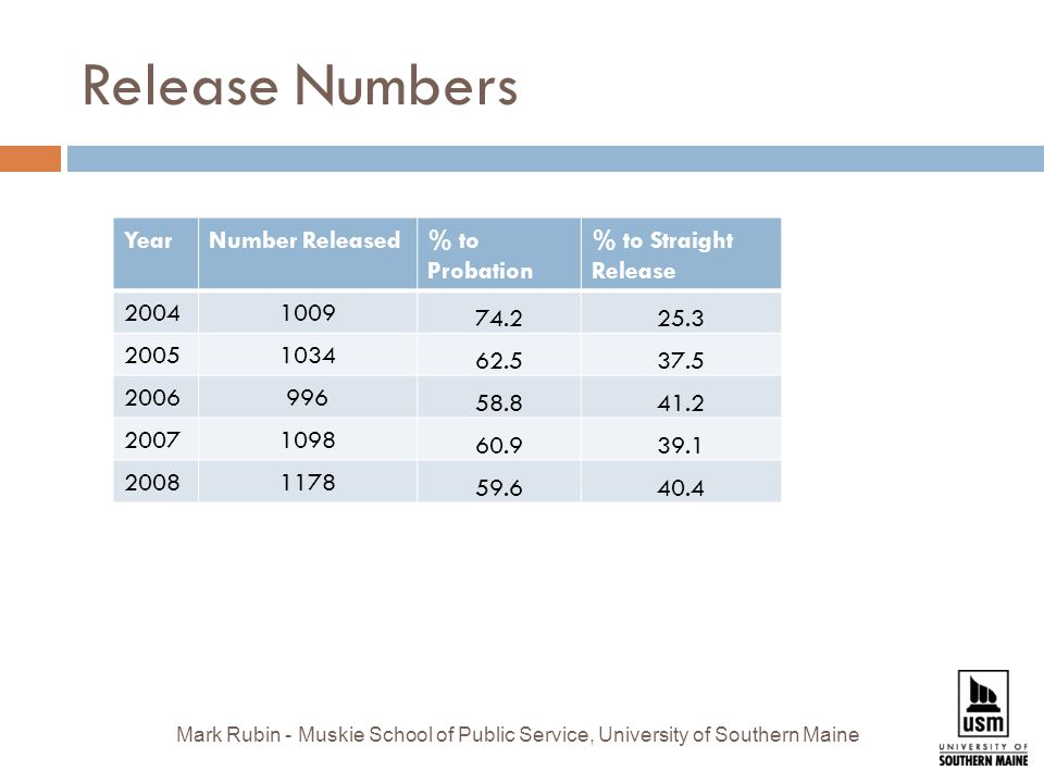 Release Numbers YearNumber Released% to Probation % to Straight Release Mark Rubin - Muskie School of Public Service, University of Southern Maine