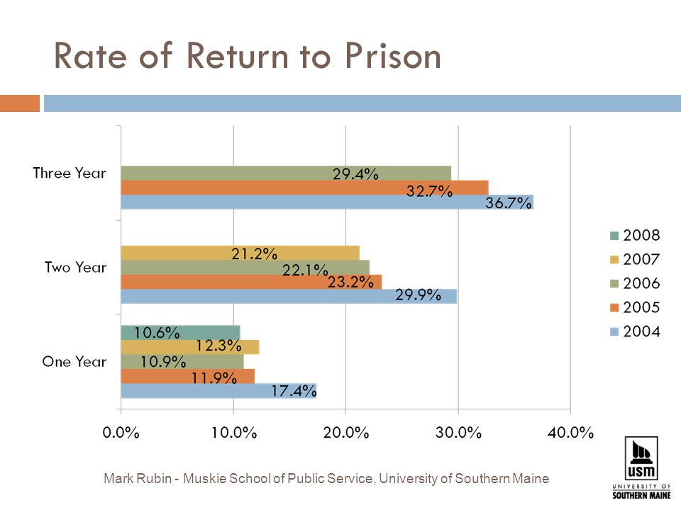 Rate of Return to Prison Mark Rubin - Muskie School of Public Service, University of Southern Maine