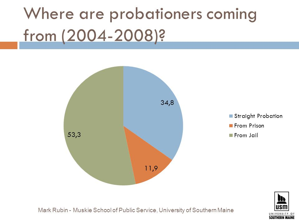 Where are probationers coming from ( ).
