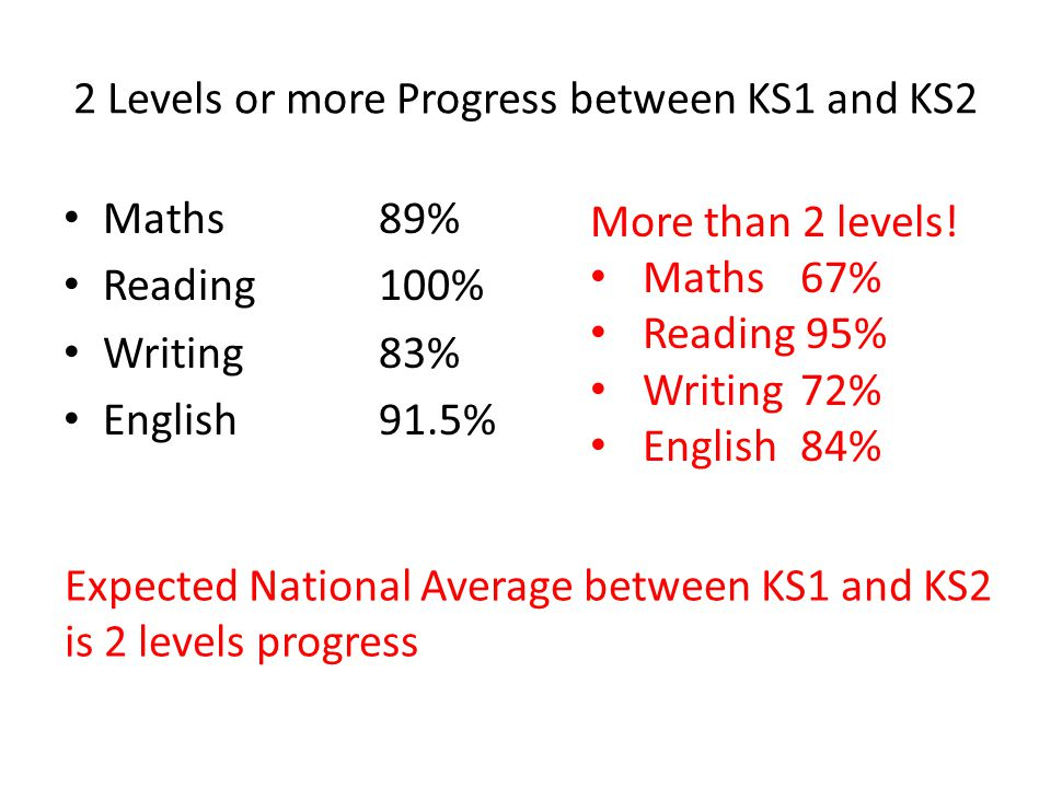 2 Levels or more Progress between KS1 and KS2 Maths89% Reading100% Writing83% English 91.5% Expected National Average between KS1 and KS2 is 2 levels progress More than 2 levels.