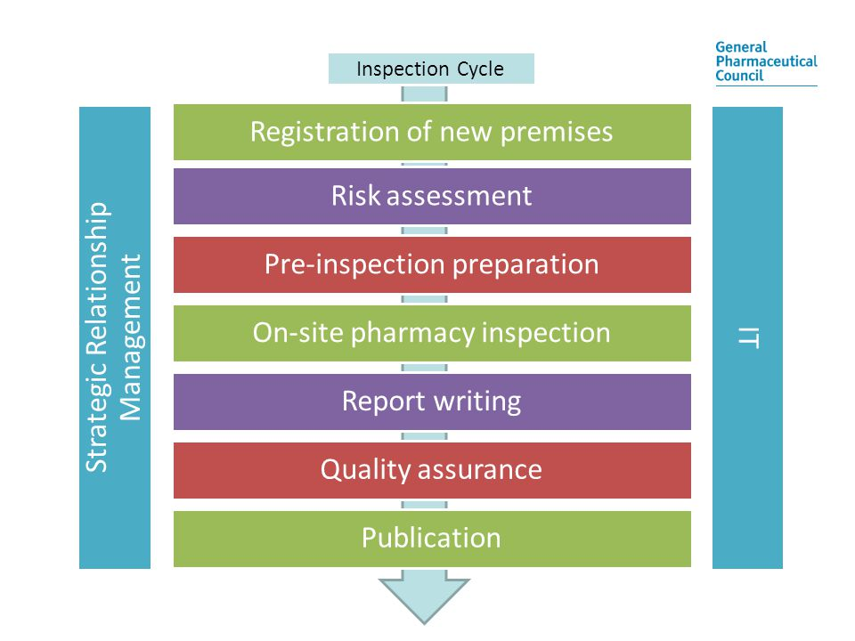 Registration of nre pharmacy premisesRegistration of new premises Risk assessment Pre-inspection preparation On-site pharmacy inspection Report writing Quality assurance Publication Inspection Cycle Strategic Relationship Management IT