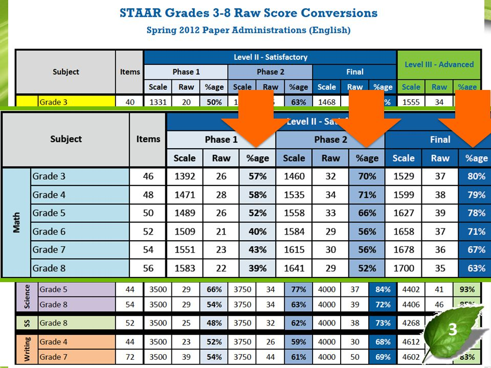 Staar Grade 3 8 Standards Now We Know Who Passed Ppt Download