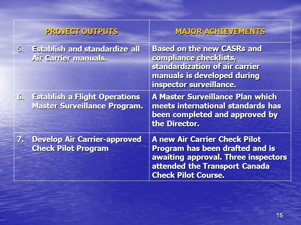 15 PROJECT OUTPUTS MAJOR ACHIEVEMENTS 5. Establish and standardize all Air Carrier manuals.