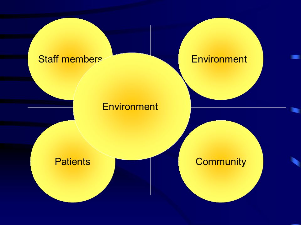 Staff members CommunityPatients Environment