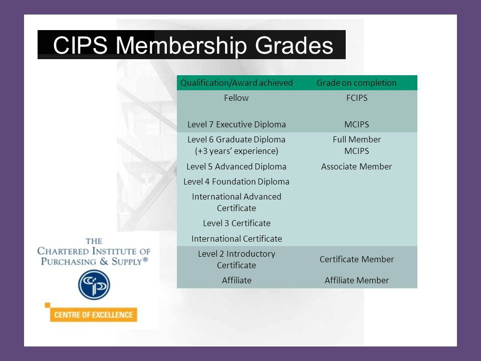 Qualification/Award achievedGrade on completion Fellow FCIPS Level 7 Executive DiplomaMCIPS Level 6 Graduate Diploma (+3 years' experience) Full Member MCIPS Level 5 Advanced DiplomaAssociate Member Level 4 Foundation Diploma Diploma Member International Advanced Certificate Level 3 Certificate Certificate Member International Certificate Level 2 Introductory Certificate Certificate Member AffiliateAffiliate Member CIPS Membership Grades