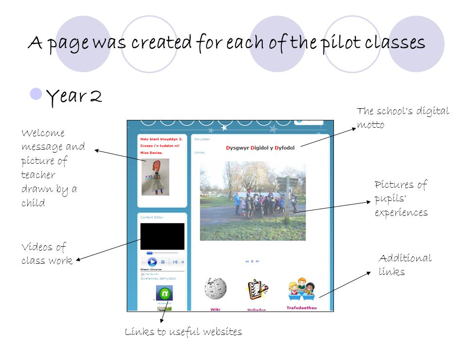 A page was created for each of the pilot classes Year 2 The school s digital motto Welcome message and picture of teacher drawn by a child Videos of class work Pictures of pupils experiences Additional links Links to useful websites
