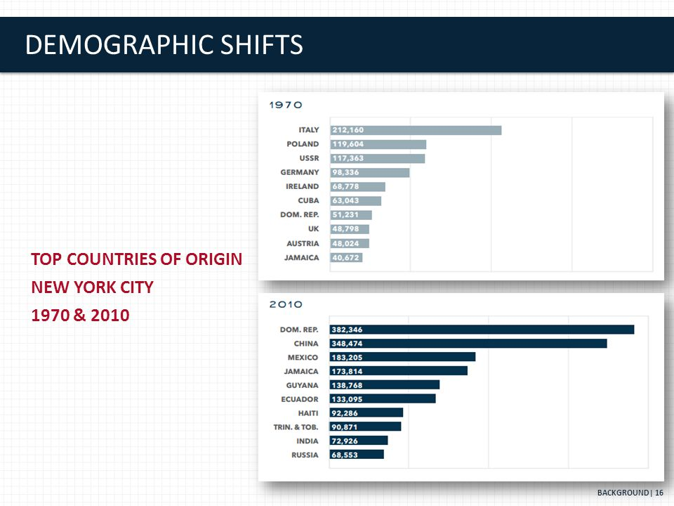 DEMOGRAPHIC SHIFTS BACKGROUND| 16 TOP COUNTRIES OF ORIGIN NEW YORK CITY 1970 & 2010