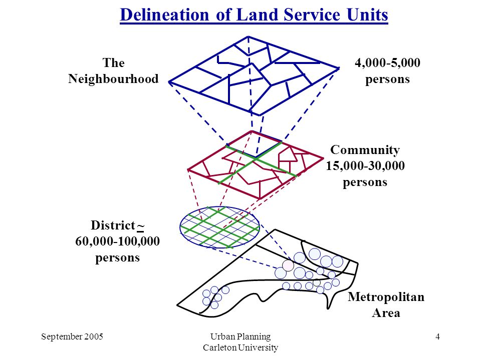 September 2005Urban Planning Carleton University 4 Metropolitan Area District ~ 60, ,000 persons Community 15,000-30,000 persons The Neighbourhood 4,000-5,000 persons Delineation of Land Service Units
