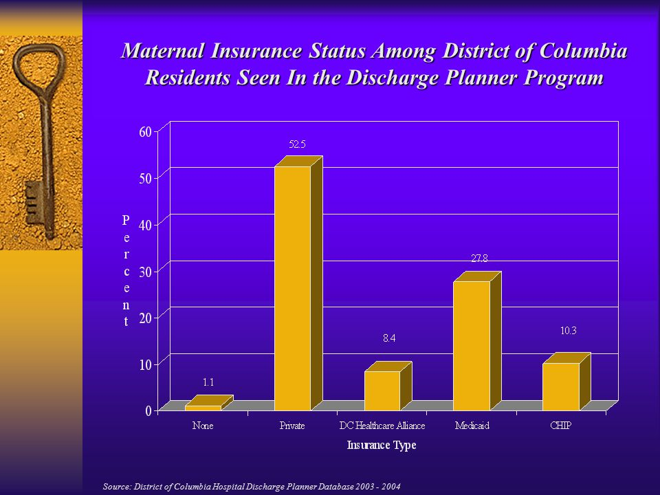 Maternal Insurance Status Among District of Columbia Residents Seen In the Discharge Planner Program Source: District of Columbia Hospital Discharge Planner Database